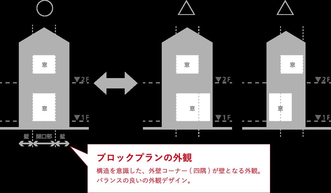 ブロックプランの外観